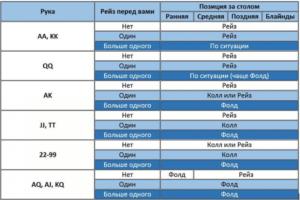Table_charts
