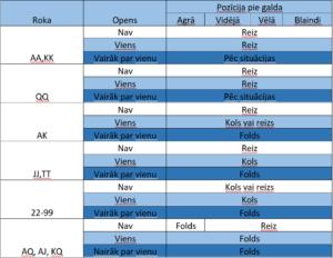 Freeroll_tabula_charts
